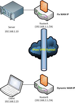 Site2Site IPSec VPN Tunnel with Cisco EasyVPN - Network Guy