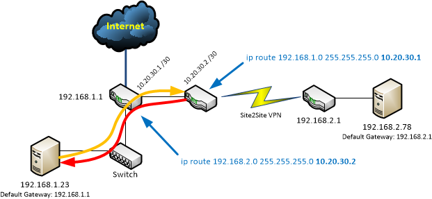 The problems with asymmetric routing - Network Guy