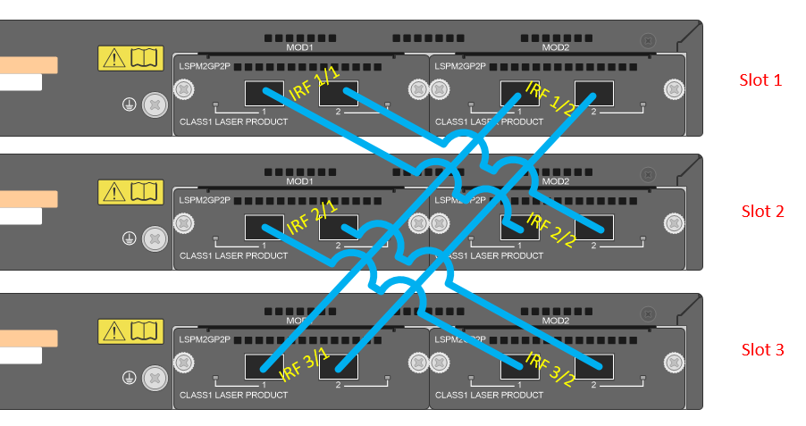 How To Build An Irf Stack With Hp Switches 5xxx Network Guy