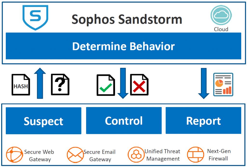 sophos-sandstorm