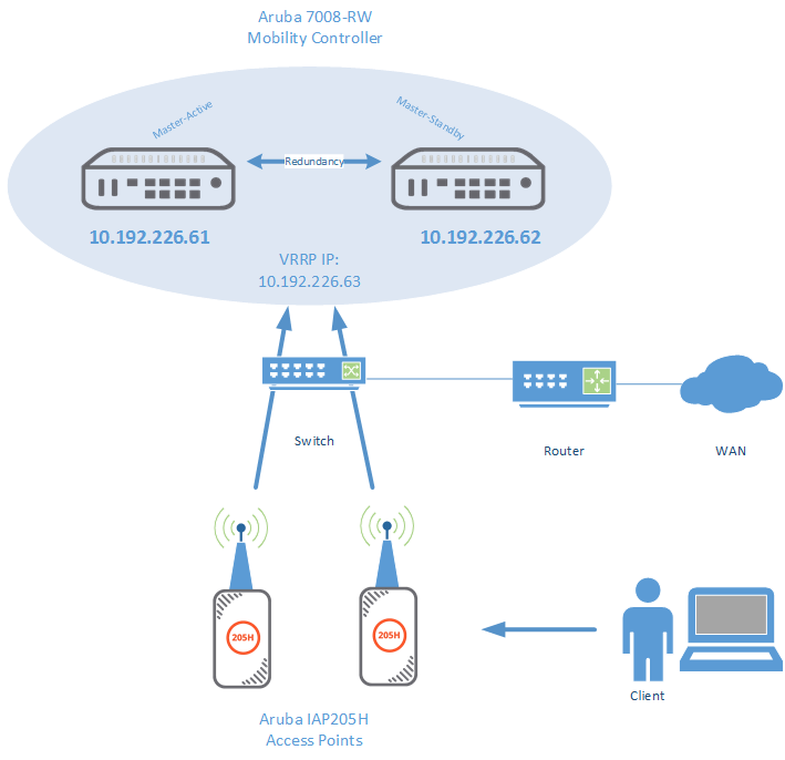Build-up a redundant aruba wireless infrastructure - Network Guy