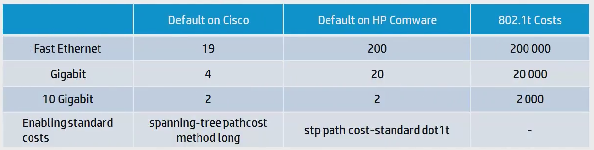 Spanning-Tree between HP Comware and Cisco - Network Guy